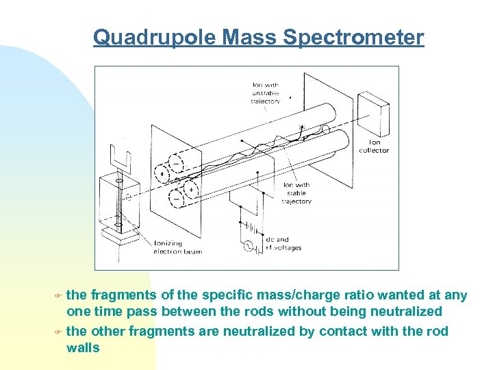 Quadrupole Mass Spectrometer the fragments of the specific mass/charge ratio wanted at any one