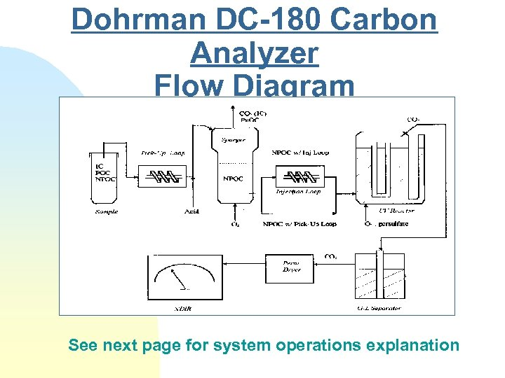 Dohrman DC-180 Carbon Analyzer Flow Diagram See next page for system operations explanation
