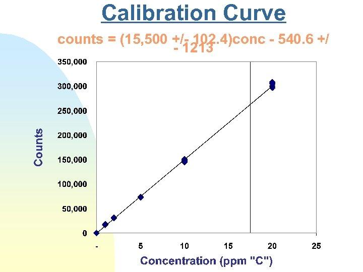 Calibration Curve counts = (15, 500 +/- 102. 4)conc - 540. 6 +/ -