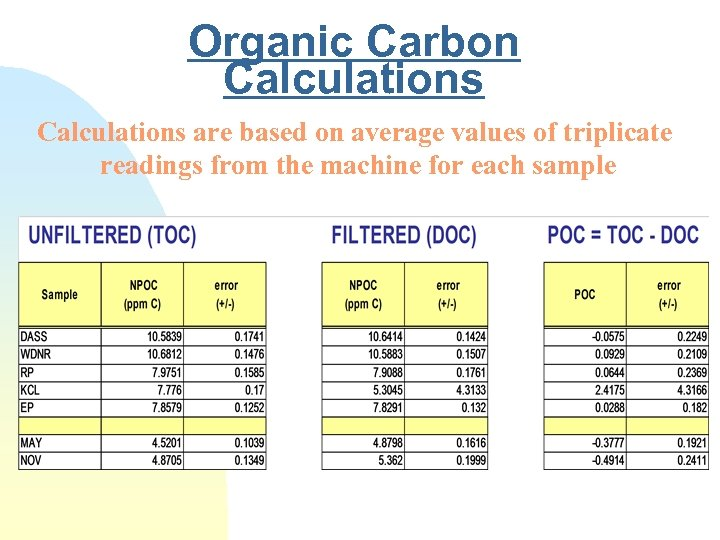 Organic Carbon Calculations are based on average values of triplicate readings from the machine