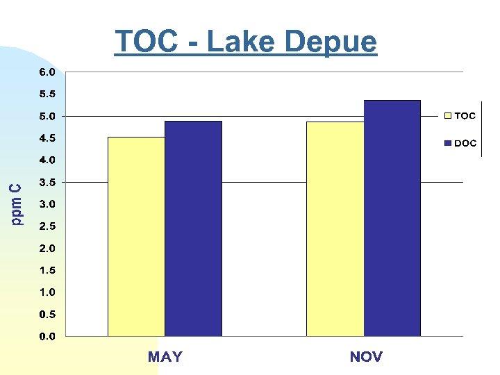 TOC - Lake Depue