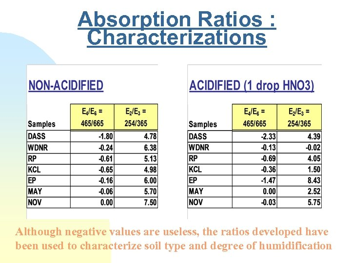 Absorption Ratios : Characterizations Although negative values are useless, the ratios developed have been