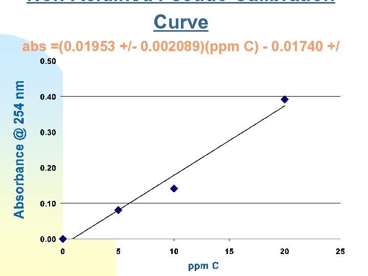 Non-Acidified Pseudo Calibration Curve abs =(0. 01953 +/- 0. 002089)(ppm C) - 0. 01740