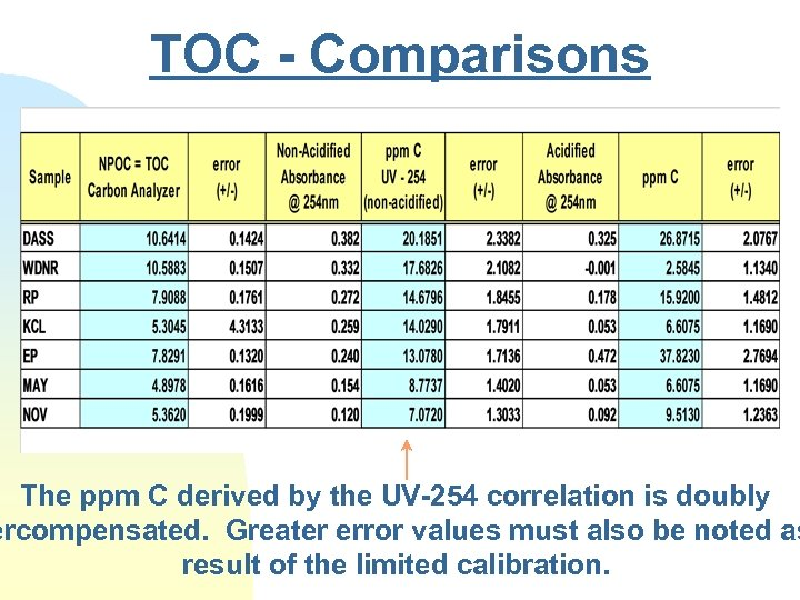 TOC - Comparisons The ppm C derived by the UV-254 correlation is doubly ercompensated.