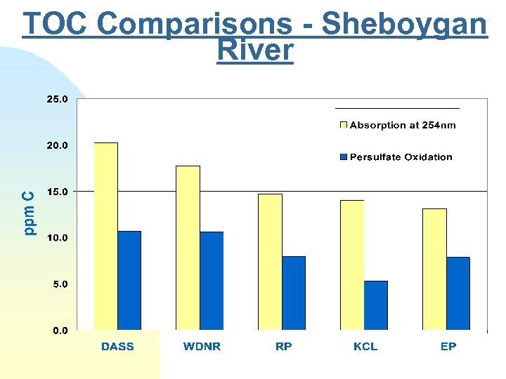 TOC Comparisons - Sheboygan River
