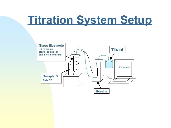 Titration System Setup Glass Electrode Titrant (w/ reference electrode and ion selective membrane) Computer