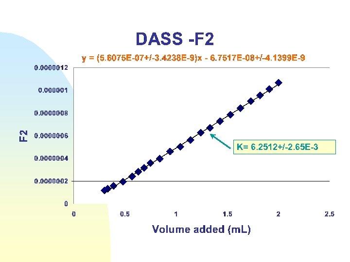 K= 6. 2512+/-2. 65 E-3