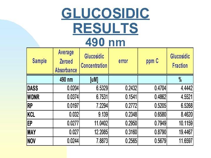 GLUCOSIDIC RESULTS 490 nm
