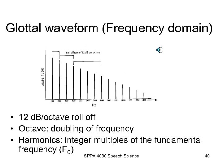 Glottal waveform (Frequency domain) • 12 d. B/octave roll off • Octave: doubling of