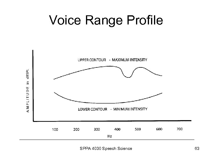 Voice Range Profile SPPA 4030 Speech Science 63