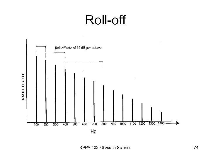 Roll-off SPPA 4030 Speech Science 74
