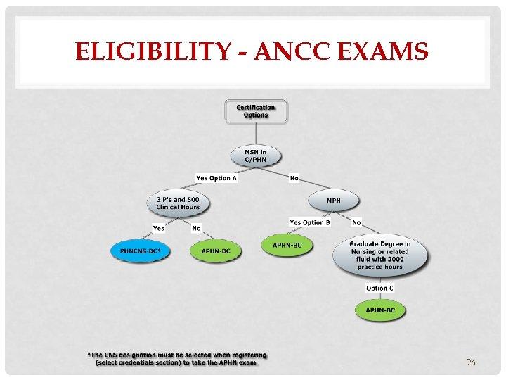 ELIGIBILITY - ANCC EXAMS 26