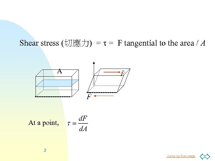 Shear stress (切應力) = = F tangential to the area / A A At