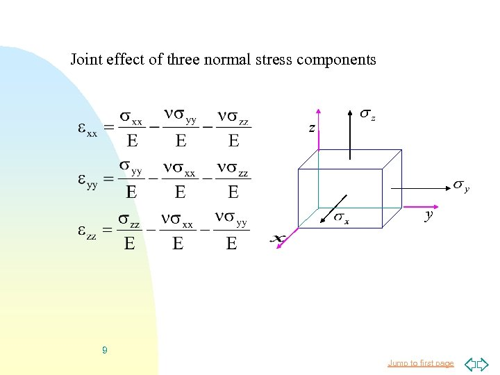Joint effect of three normal stress components z y 9 Jump to first page