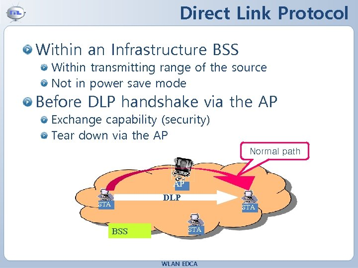 Direct Link Protocol Within an Infrastructure BSS Within transmitting range of the source Not