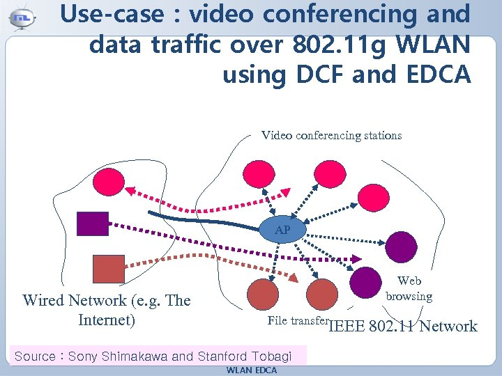 Use-case : video conferencing and data traffic over 802. 11 g WLAN using DCF