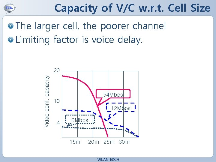 Capacity of V/C w. r. t. Cell Size The larger cell, the poorer channel