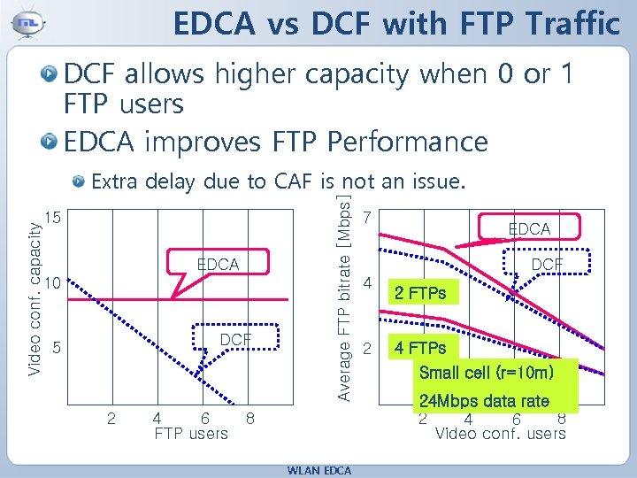 EDCA vs DCF with FTP Traffic 15 EDCA 10 DCF 5 2 4 6