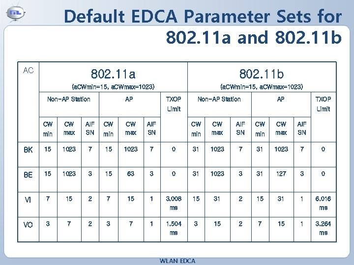 Default EDCA Parameter Sets for 802. 11 a and 802. 11 b AC 802.