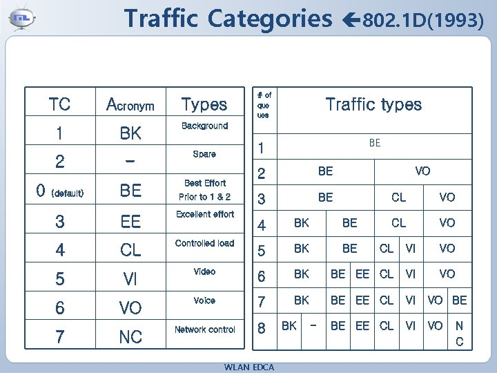 Traffic Categories TC 1 2 0 (default) Acronym Types BK Background - Spare BE