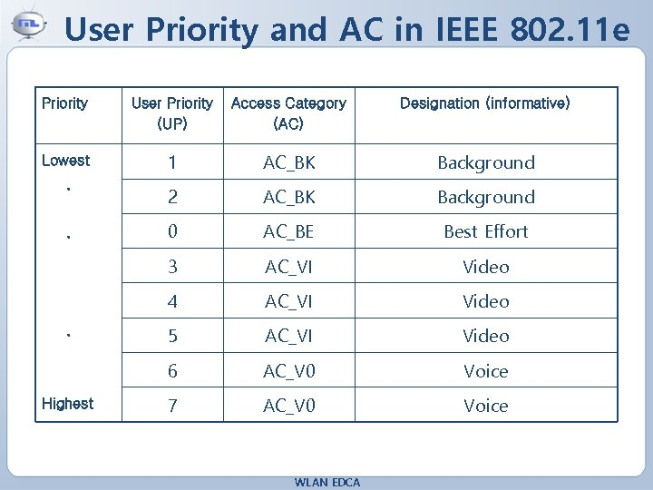 User Priority and AC in IEEE 802. 11 e Priority User Priority (UP) Access