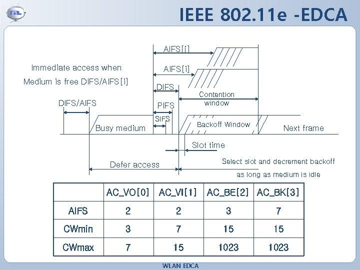 IEEE 802. 11 e -EDCA AIFS[j] Immediate access when AIFS[i] Medium is free DIFS/AIFS[i]