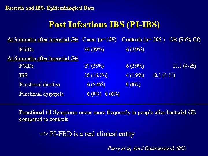 Bacteria and IBS- Epidemiological Data Post Infectious IBS (PI-IBS) At 3 months after bacterial