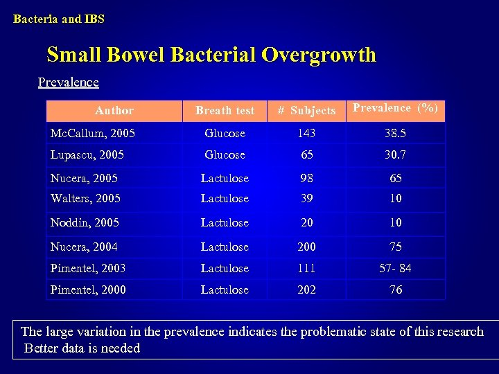 Bacteria and IBS Small Bowel Bacterial Overgrowth Prevalence Breath test # Subjects Prevalence (%)