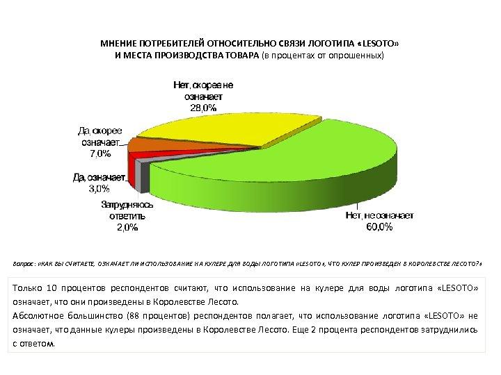 МНЕНИЕ ПОТРЕБИТЕЛЕЙ ОТНОСИТЕЛЬНО СВЯЗИ ЛОГОТИПА «LESOTO» И МЕСТА ПРОИЗВОДСТВА ТОВАРА (в процентах от опрошенных)
