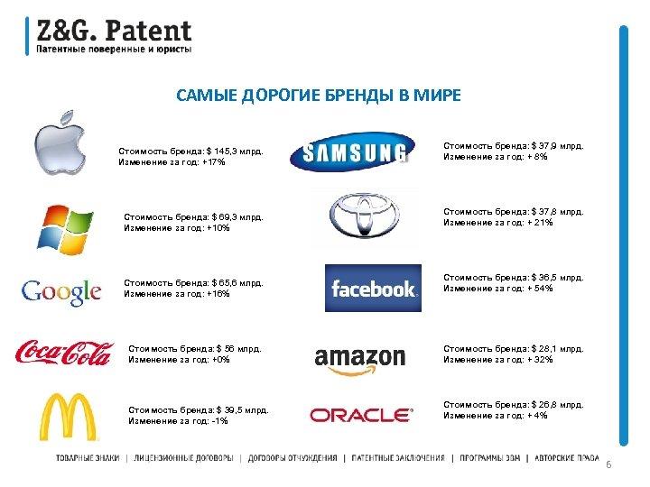САМЫЕ ДОРОГИЕ БРЕНДЫ В МИРЕ Стоимость бренда: $ 145, 3 млрд. Изменение за