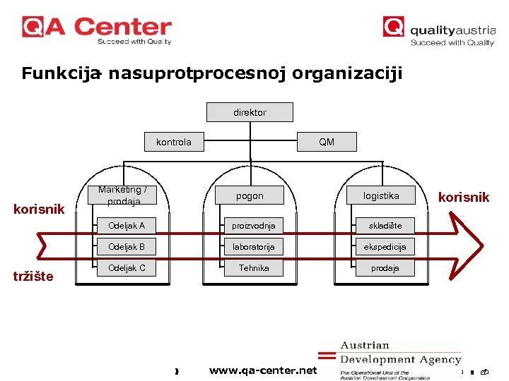 Funkcija nasuprotprocesnoj organizaciji direktor kontrola korisnik Marketing / prodaja QM pogon logistika Odeljak A