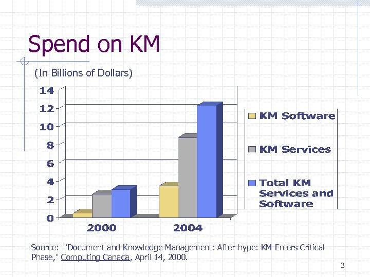Spend on KM (In Billions of Dollars) Source: