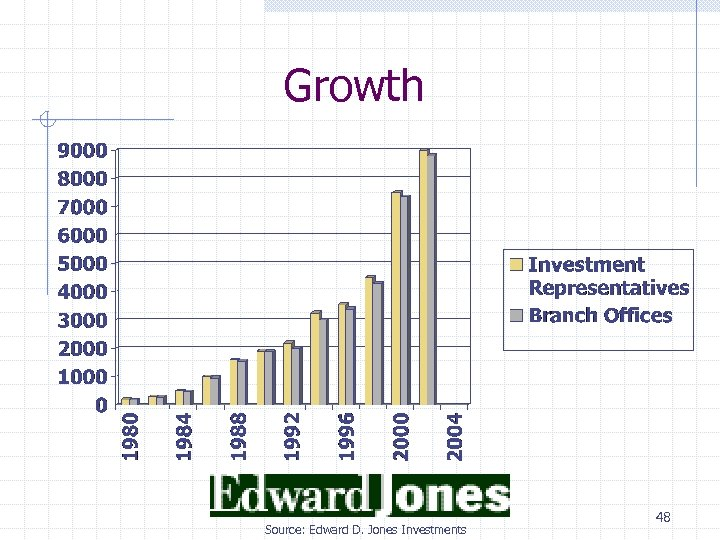 Growth Source: Edward D. Jones Investments 48