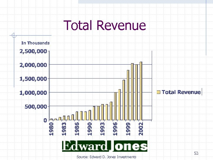 Total Revenue In Thousands Source: Edward D. Jones Investments 53