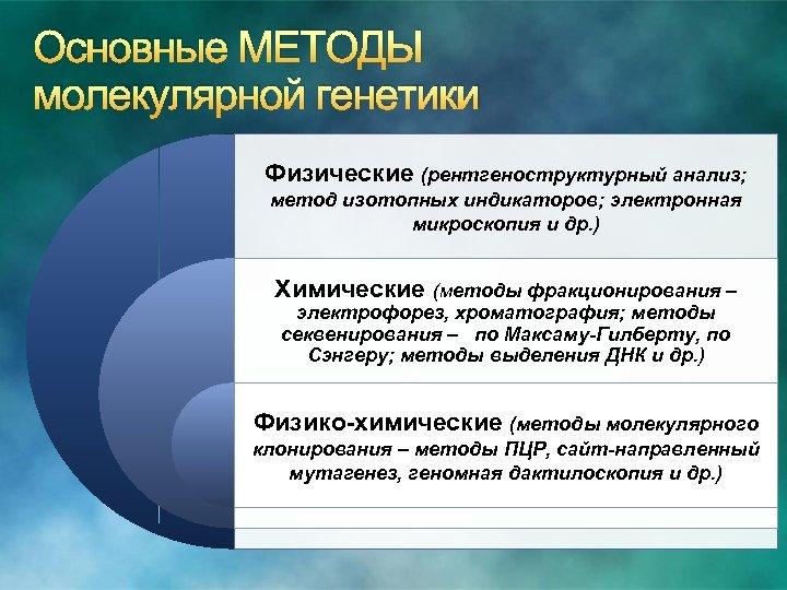 Основные МЕТОДЫ молекулярной генетики Физические (рентгеноструктурный анализ; метод изотопных индикаторов; электронная микроскопия и др.