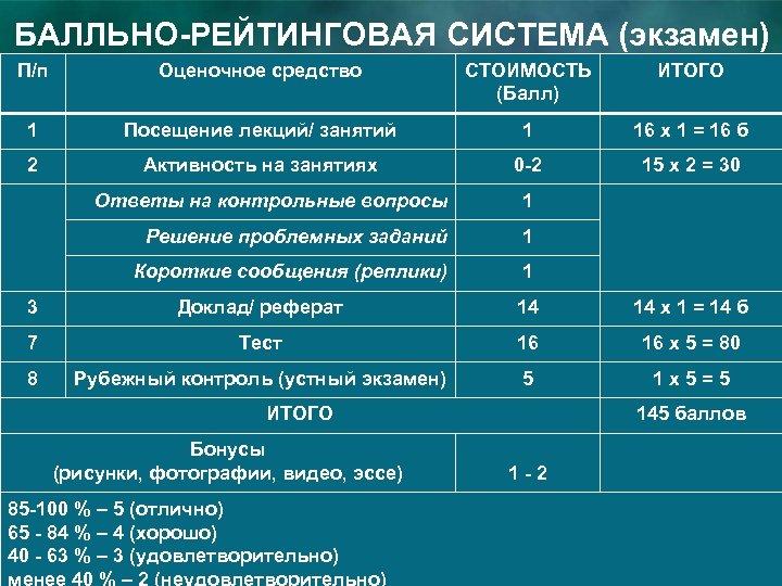 БАЛЛЬНО-РЕЙТИНГОВАЯ СИСТЕМА (экзамен) П/п Оценочное средство СТОИМОСТЬ (Балл) ИТОГО 1 Посещение лекций/ занятий 1