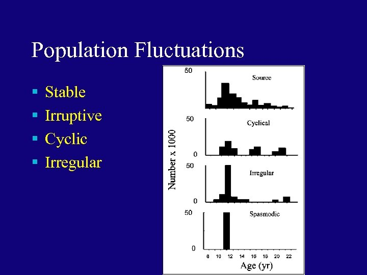 Population Fluctuations § § Stable Irruptive Cyclic Irregular
