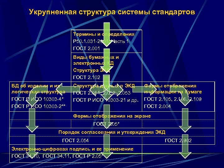 Укрупненная структура системы стандартов Термины и определения Р 50. 1. 031 -2001. Часть 1