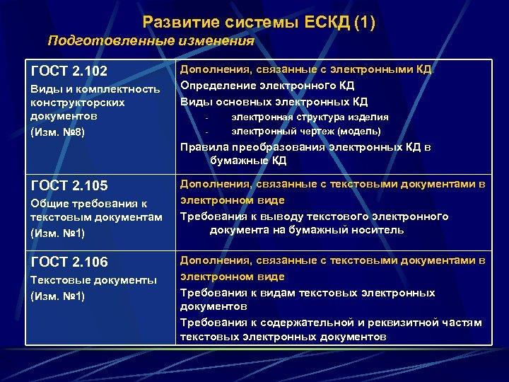 Развитие системы ЕСКД (1) Подготовленные изменения ГОСТ 2. 102 Виды и комплектность конструкторских документов