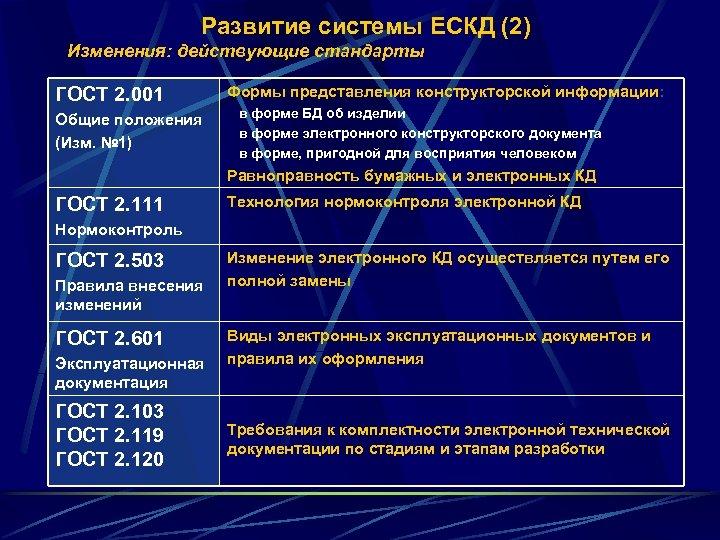 Развитие системы ЕСКД (2) Изменения: действующие стандарты ГОСТ 2. 001 Общие положения (Изм. №