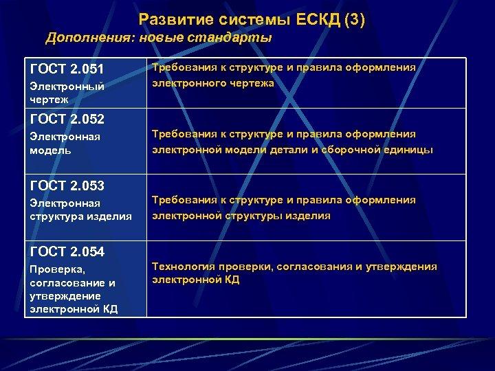 Развитие системы ЕСКД (3) Дополнения: новые стандарты ГОСТ 2. 051 Электронный чертеж Требования к