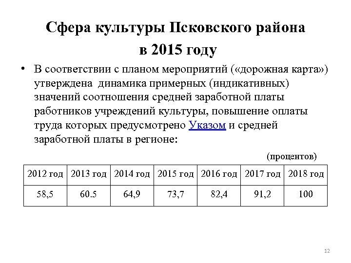 Сфера культуры Псковского района в 2015 году • В соответствии с планом мероприятий (