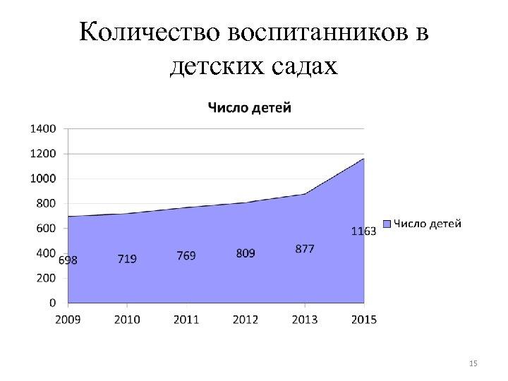 Количество воспитанников в детских садах 15