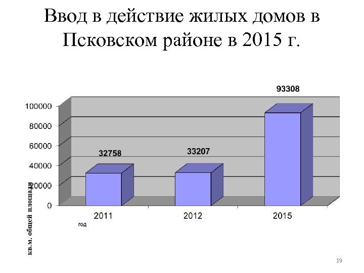 Ввод в действие жилых домов в Псковском районе в 2015 г. 19
