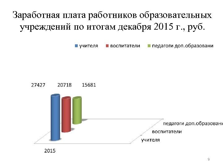 Заработная плата работников образовательных учреждений по итогам декабря 2015 г. , руб. 9