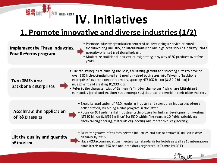 IV. Initiatives 1. Promote innovative and diverse industries (1/2) Implement the Three Industries, Four