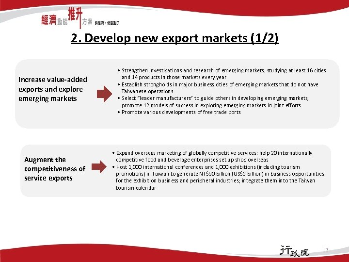 2. Develop new export markets (1/2) Increase value-added exports and explore emerging markets Augment