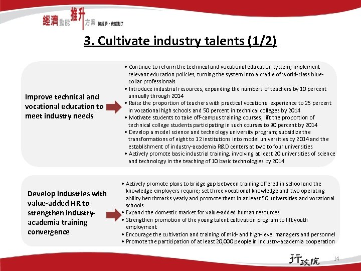 3. Cultivate industry talents (1/2) Improve technical and vocational education to meet industry needs