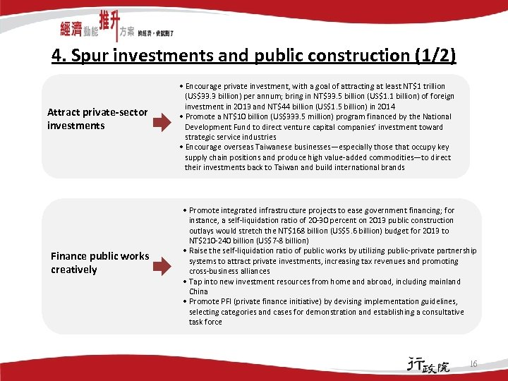 4. Spur investments and public construction (1/2) Attract private-sector investments Finance public works creatively