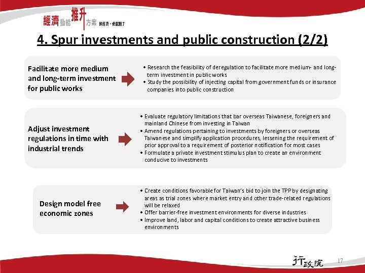 4. Spur investments and public construction (2/2) Facilitate more medium and long-term investment for